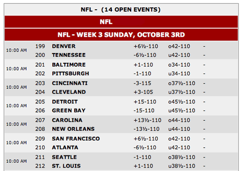 NFL betting linkes | Point Spread, Moneyline and Totals