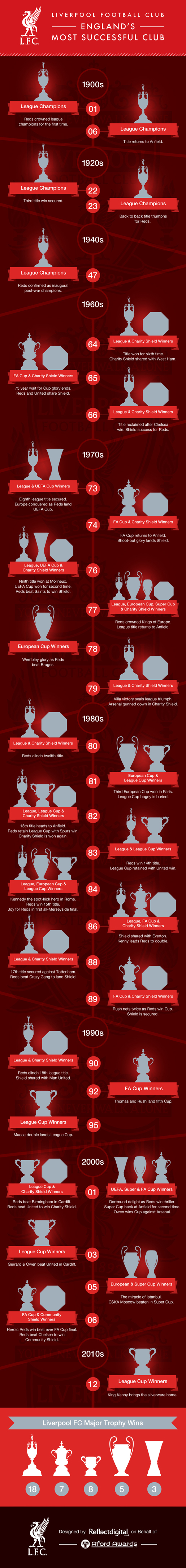 history-of-liverpool-trophies
