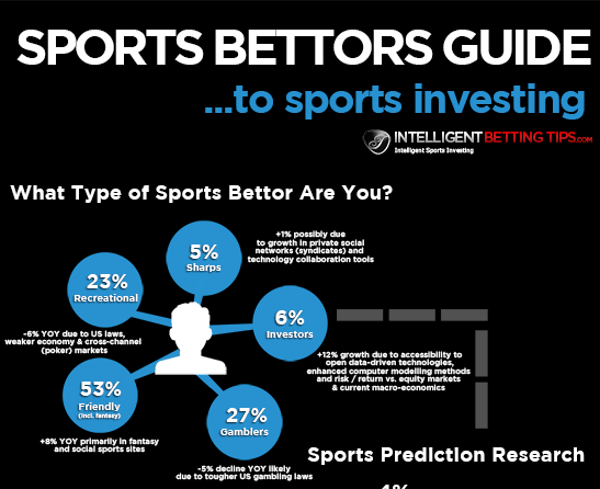 Infographic: What type of sports bettor area you?